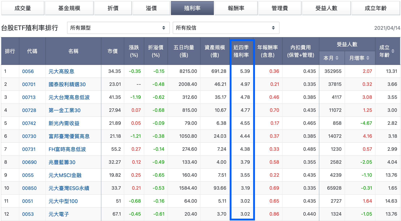 ETF殖利率